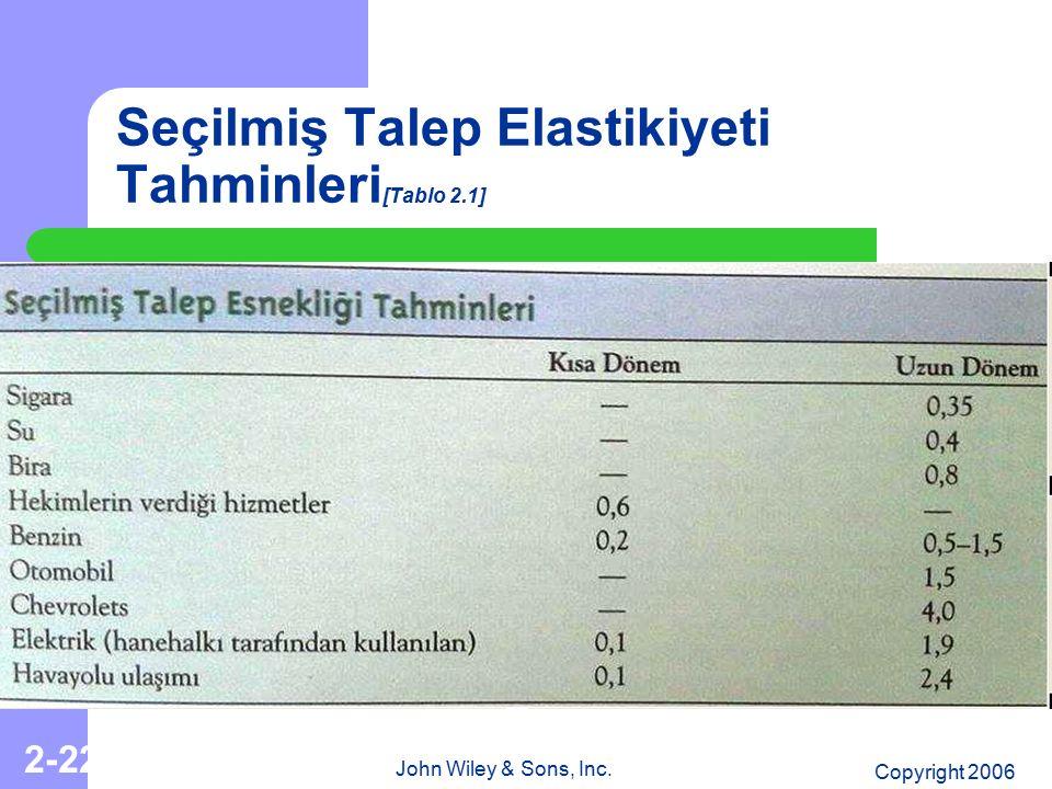 Seçilmiş Talep Elastikiyeti Tahminleri[Tablo 2.1]